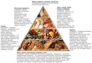Питание при остеохондрозе - выбираем диету
