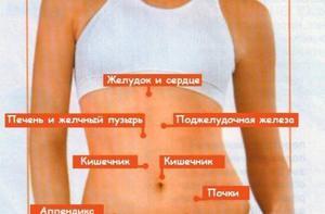 Боли в левом боку: основные симптомы и причины боли со стороны ...