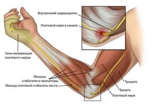врожденный ложный сустав в каком возрасте лучше делать операцию